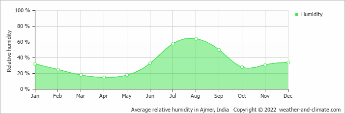 Average relative humidity in Kota, India   Copyright © 2018 www.weather-and-climate.com