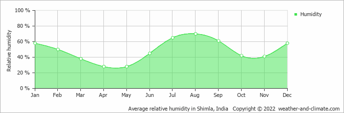 Average relative humidity in Shimla, India   Copyright © 2019 www.weather-and-climate.com