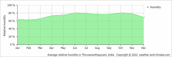 Average relative humidity in Trivandrum, India   Copyright © 2019 www.weather-and-climate.com