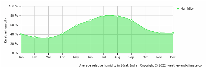 Average relative humidity in Mumbai, India   Copyright © 2020 www.weather-and-climate.com