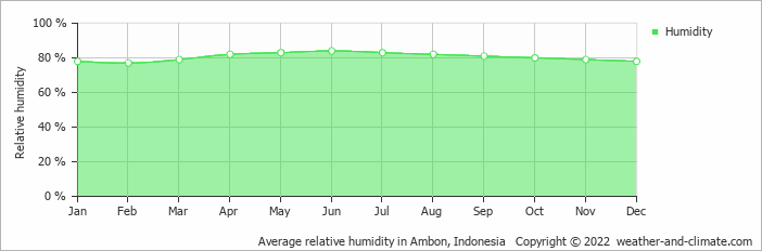 Average relative humidity in Ambon, Indonesia   Copyright © 2020 www.weather-and-climate.com
