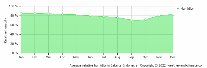 Average relative humidity in Jakarta, Indonesia   Copyright © 2020 www.weather-and-climate.com