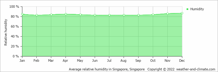 Average relative humidity in Singapore, Singapore   Copyright © 2018 www.weather-and-climate.com