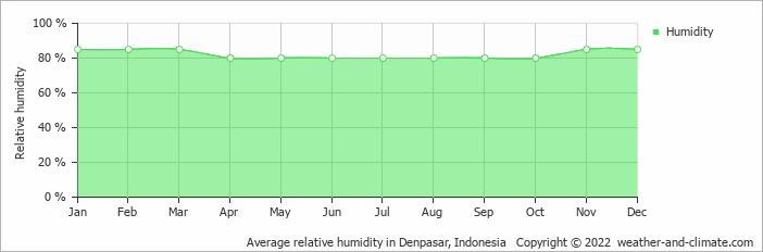 Average relative humidity in Denpasar, Indonesia   Copyright © 2019 www.weather-and-climate.com