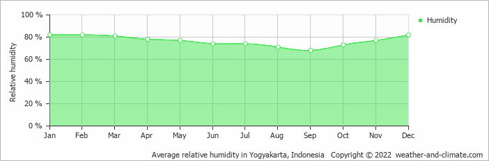 Average relative humidity in Surakarta, Indonesia   Copyright © 2018 www.weather-and-climate.com