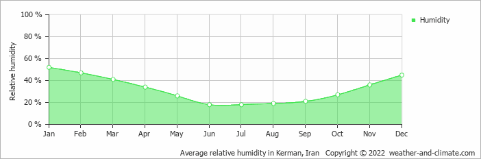 Average relative humidity in Kerman, Iran   Copyright © 2019 www.weather-and-climate.com
