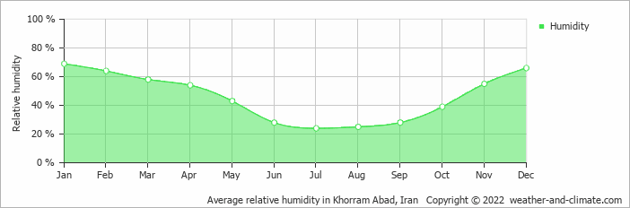 Average relative humidity in Khorram Abad, Iran   Copyright © 2017 www.weather-and-climate.com