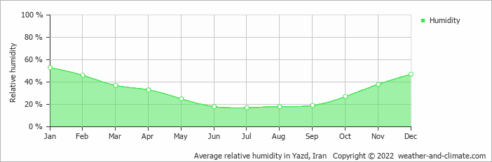 Average relative humidity in Yazd, Iran   Copyright © 2017 www.weather-and-climate.com
