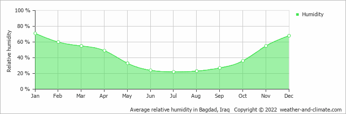 Average relative humidity in Bagdad, Iraq   Copyright © 2013 www.weather-and-climate.com