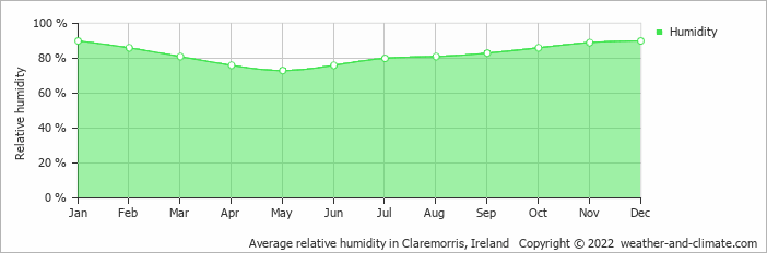 Average relative humidity in Claremorris, Ireland   Copyright © 2018 www.weather-and-climate.com