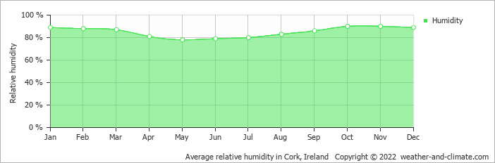 Average relative humidity in Cork, Ireland   Copyright © 2018 www.weather-and-climate.com