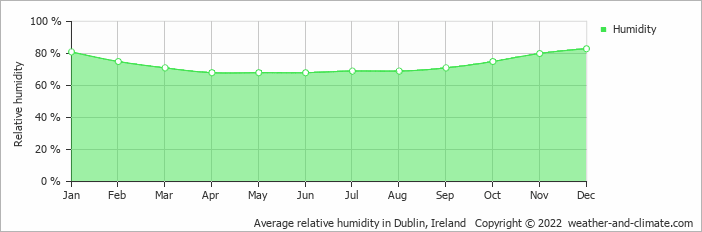 Average relative humidity in Dublin, Ireland   Copyright © 2013 www.weather-and-climate.com