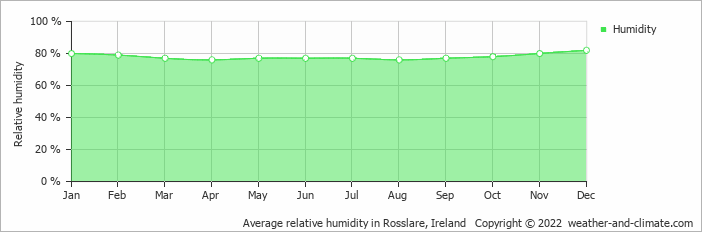 Average relative humidity in Wexford, Ireland   Copyright © 2013 www.weather-and-climate.com