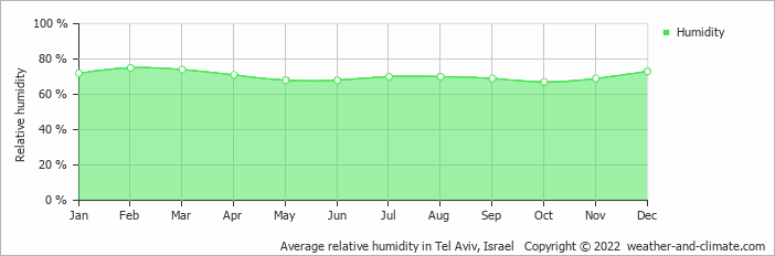 Average relative humidity in Tel Aviv, Israel   Copyright © 2018 www.weather-and-climate.com