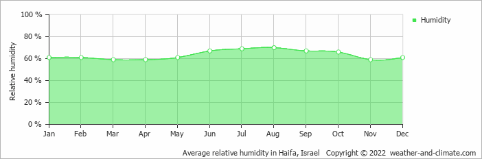 Average relative humidity in Haifa, Israel   Copyright © 2018 www.weather-and-climate.com