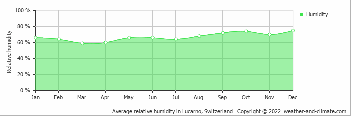 Average relative humidity in Lucarno, Switzerland   Copyright © 2019 www.weather-and-climate.com
