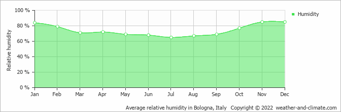 Average relative humidity in Florence, Italy   Copyright © 2018 www.weather-and-climate.com