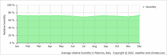 Average relative humidity in Palermo, Italy   Copyright © 2017 www.weather-and-climate.com