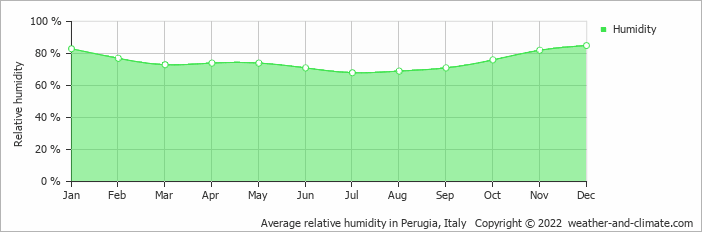 Average relative humidity in Perugia, Italy   Copyright © 2019 www.weather-and-climate.com