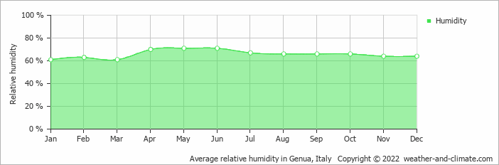 Average relative humidity in Genua, Italy   Copyright © 2018 www.weather-and-climate.com