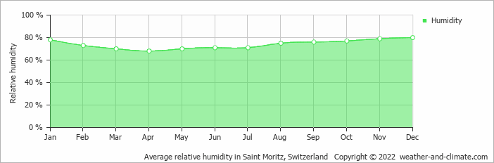 Average relative humidity in Saint Moritz, Switzerland   Copyright © 2017 www.weather-and-climate.com