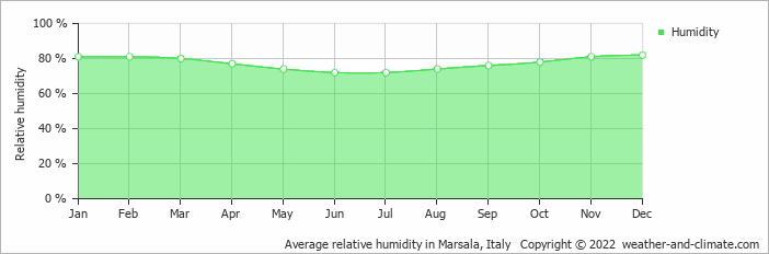 Average relative humidity in Trapani, Italy   Copyright © 2017 www.weather-and-climate.com