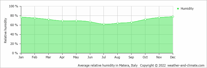 Average relative humidity in Brindisi, Italy   Copyright © 2017 www.weather-and-climate.com