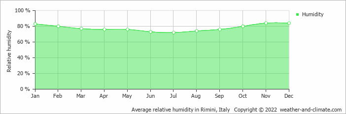 Average relative humidity in Rimini, Italy   Copyright © 2017 www.weather-and-climate.com