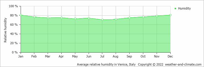 Average relative humidity in Venice, Italy   Copyright © 2019 www.weather-and-climate.com