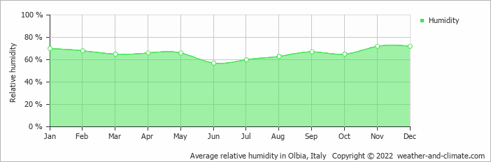 Average relative humidity in Ajaccio, Corsica   Copyright © 2019 www.weather-and-climate.com