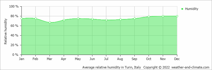 Average relative humidity in Milan, Italy   Copyright © 2019 www.weather-and-climate.com