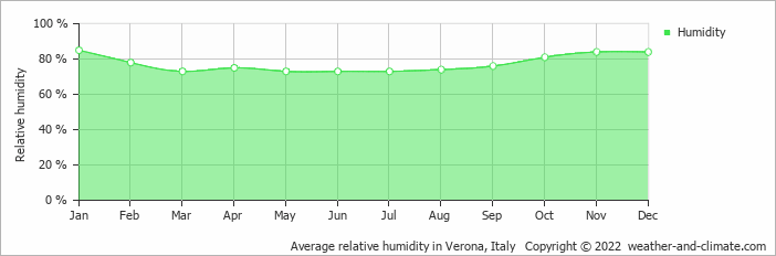 Average relative humidity in Verona, Italy   Copyright © 2018 www.weather-and-climate.com