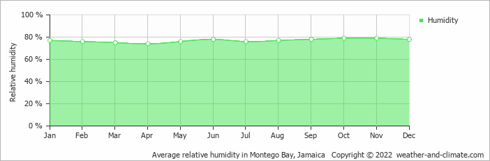 Average relative humidity in Montego Bay, Jamaica   Copyright © 2019 www.weather-and-climate.com