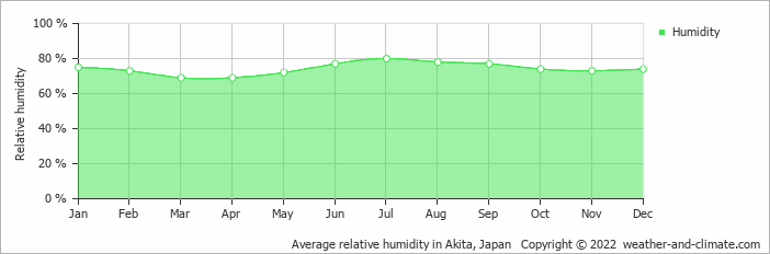 Average relative humidity in Akita, Japan   Copyright © 2019 www.weather-and-climate.com