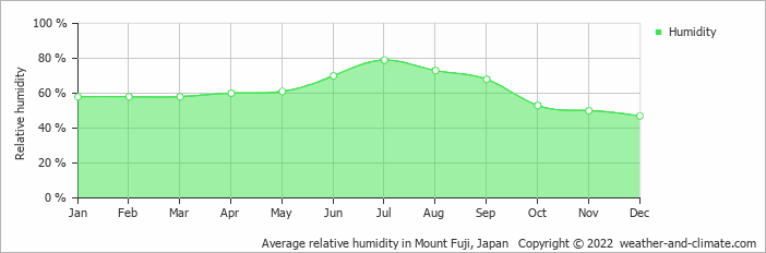 Average relative humidity in Tokyo, Japan   Copyright © 2017 www.weather-and-climate.com