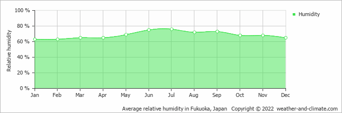 Average relative humidity in Fukuoka, Japan   Copyright © 2019 www.weather-and-climate.com