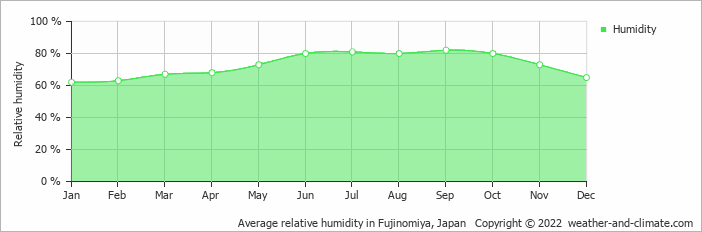 Average relative humidity in Omaezaki, Japan   Copyright © 2018 www.weather-and-climate.com
