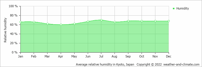 Average relative humidity in Nagoya, Japan   Copyright © 2018 www.weather-and-climate.com