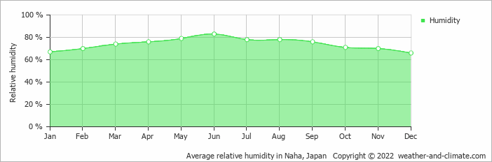Average relative humidity in Tanegashima, Japan   Copyright © 2017 www.weather-and-climate.com