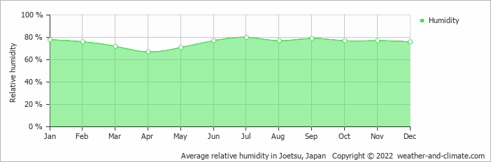 Average relative humidity in Wajima, Japan   Copyright © 2018 www.weather-and-climate.com