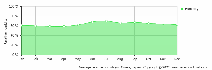 Average relative humidity in Nagoya, Japan   Copyright © 2017 www.weather-and-climate.com