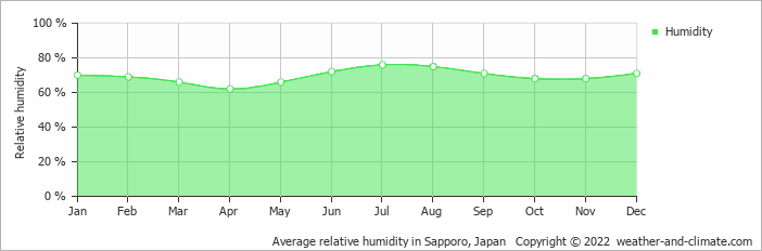 Average relative humidity in Urakawa, Japan   Copyright © 2017 www.weather-and-climate.com