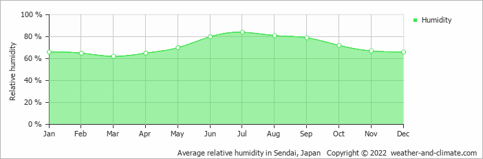 Average relative humidity in Sendai, Japan   Copyright © 2018 www.weather-and-climate.com