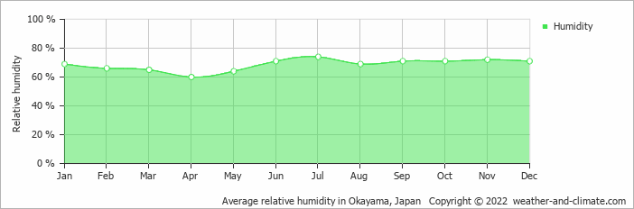 Average relative humidity in Hiroshima, Japan   Copyright © 2017 www.weather-and-climate.com