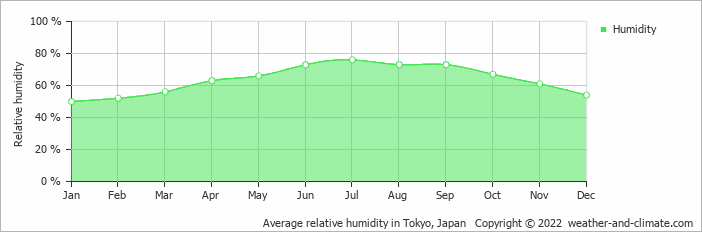 Average relative humidity in Tokyo, Japan   Copyright © 2020 www.weather-and-climate.com