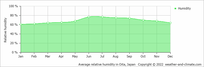 Average relative humidity in Nagasaki, Japan   Copyright © 2018 www.weather-and-climate.com
