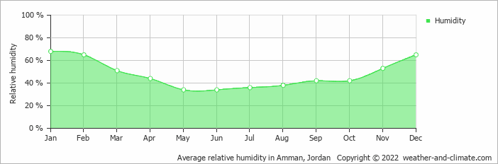 Average relative humidity in Amman, Jordan   Copyright © 2020 www.weather-and-climate.com