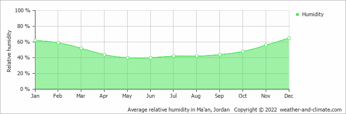 Average relative humidity in Ma'an, Jordan   Copyright © 2020 www.weather-and-climate.com