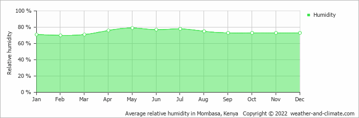 Average relative humidity in Mombasa, Kenya   Copyright © 2020 www.weather-and-climate.com