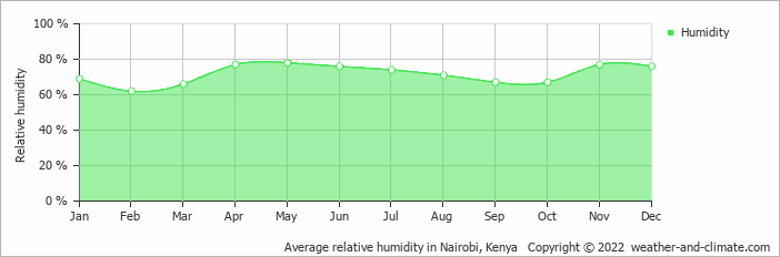 Average relative humidity in Nairobi, Kenya   Copyright © 2019 www.weather-and-climate.com